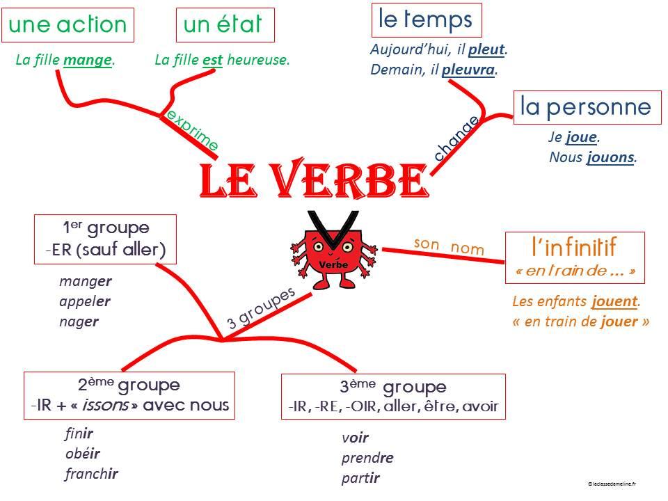 verbe
